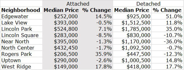 North Side Median Prices 1Q 2021