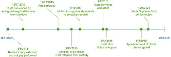 Rudd Timeline